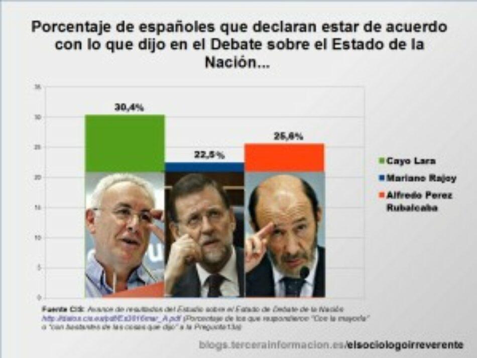 Ya hay más españoles que se declaran de acuerdo con Cayo Lara que con Rajoy o Rubalcaba