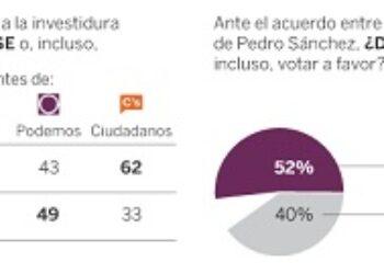 Metroscopia preguntó por el acuerdo PSOE-C´s cuando aún no se había cerrado y no existía documento de gobierno
