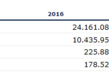 España suma 15.000 millonarios más durante 2015 según el Informe Mundial de la Riqueza