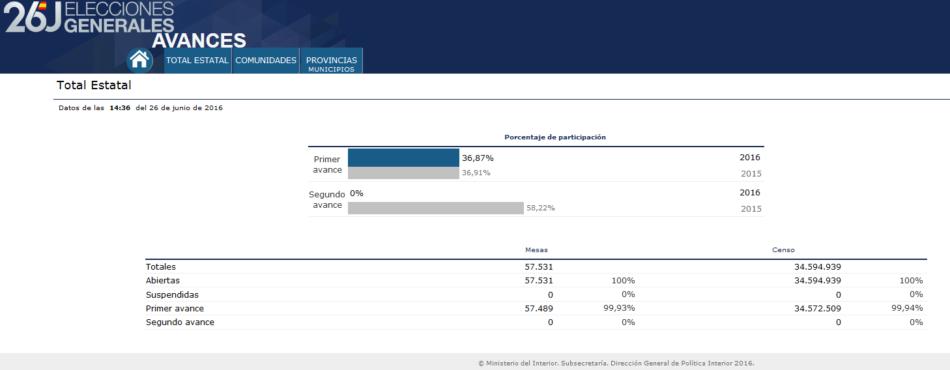 La participación durante las elecciones del 26J es casi idéntica a la del 20D a las 14:00 horas