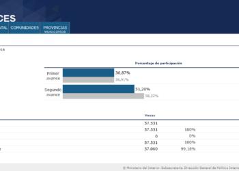 La participación a las 18 horas se sitúa 7 puntos porcentuales por debajo de las elecciones del 20D