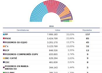 El PP vuelve a ganar las elecciones con casi 700.000 votos más
