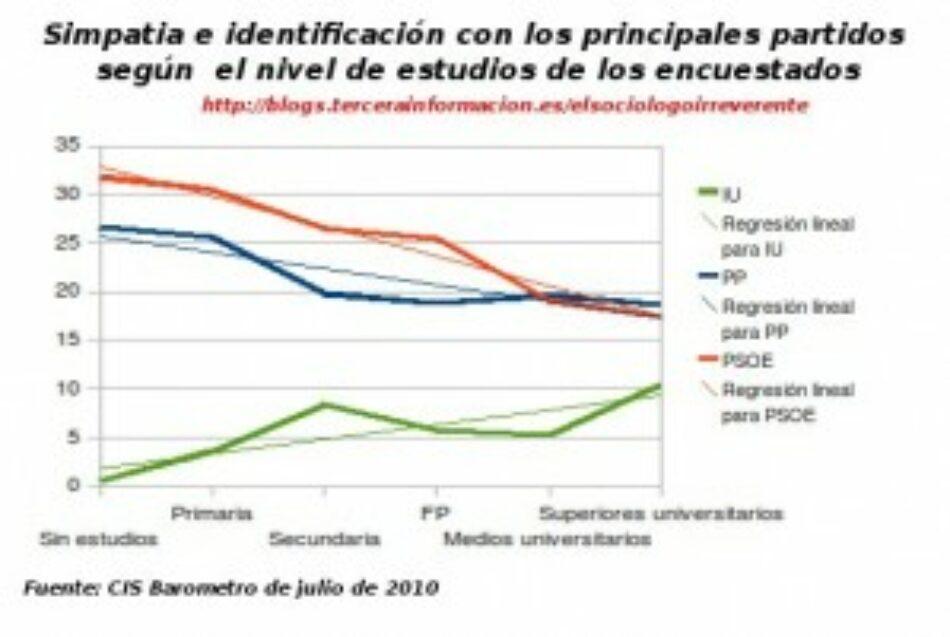 A mayor nivel de estudios de los encuestados se valora peor a Zapatero y Rajoy, y mejor a Cayo Lara
