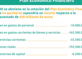 ¿Por qué es importante la aprobación del Plan Económico Financiero presentado?