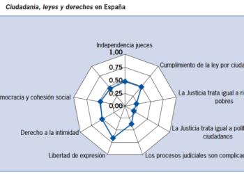 La ciudadanía suspende a los medios de comunicación en su papel de sostén de la democracia española, según un estudio del CIS
