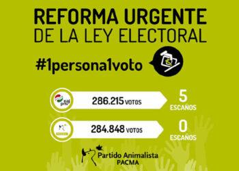 PACMA propone la creación urgente de una Comisión de Trabajo para la reforma de la Ley Electoral
