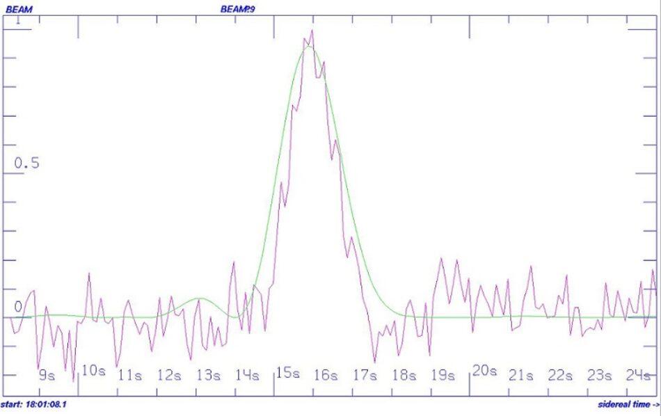 Una rara señal proveniente de una estrella a 95 años luz será investigada por el SETI