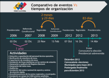 Recolección de firmas para referendo en Venezuela  sería a finales de octubre