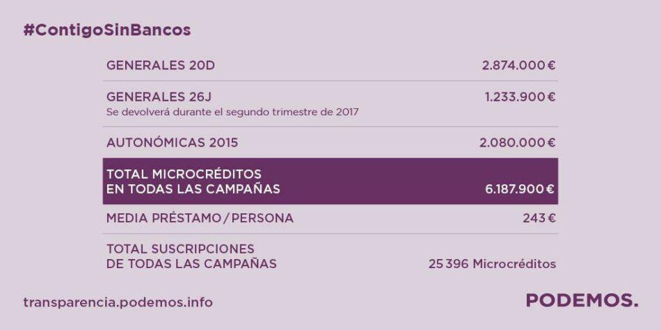 Podemos finaliza la devolución de los microcréditos de la campaña electoral del 20D