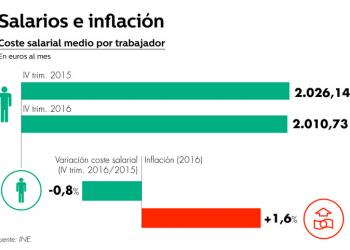 El último informe del INE constata el mayor descenso de los costes salariales desde 2012 mientras que la inflación sigue creciendo