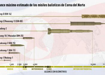 Corea del Norte lanza otro misil balístico