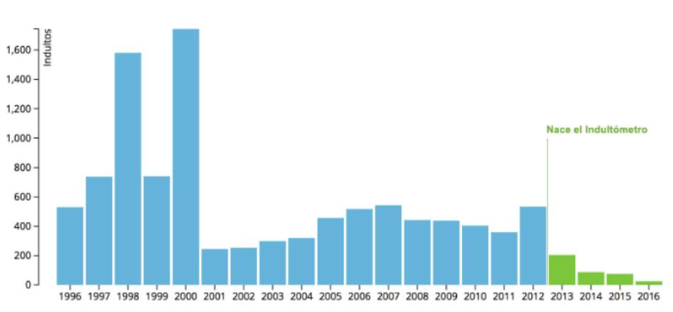 El Gobierno concedió 27 indultos en 2016, 15 de ellos estando en funciones