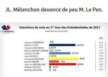 Una encuesta ya sitúa a Mélenchon, el candidato de Francia Insumisa, en la disputa del gobierno de Francia por delante de Le Pen