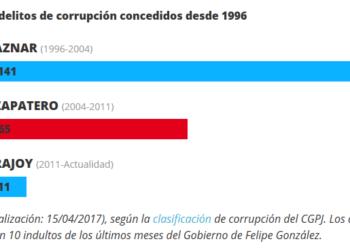 227 indultos a condenados por corrupción desde 1996
