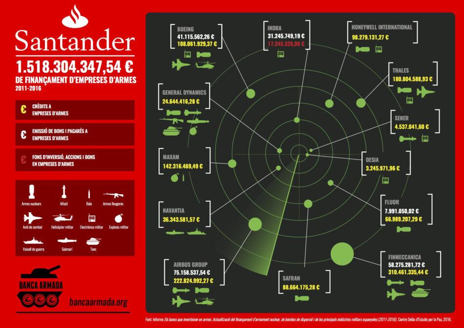 La Campanya Banca Armada a la Junta d'accionistes de CaixaBank i Banco Santander 2017