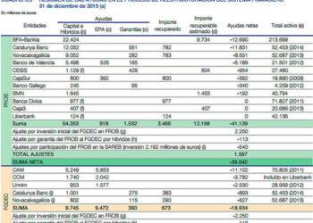 El Banco de España da por perdidos 60 mil millones, casi el 80% de las ayudas a la banca