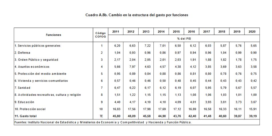 Las reducciones en gasto social previstas por Gobierno del PP hasta 2020 en un contexto de «recuperación económica»