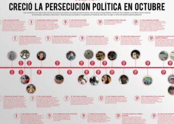 Colombia. [Infografía] Creció la persecución política en octubre