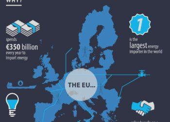 Los Gobiernos de la UE establecen una dirección peligrosa para el futuro energético del continente