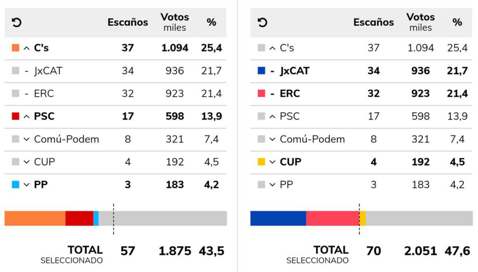 El independentismo revalida su mayoría absoluta en el Parlament de Catalunya a pesar de la victoria de C´s