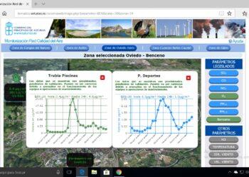 Ecologistas denuncian aumento de la contaminación del cancerígeno benceno en Oviedo