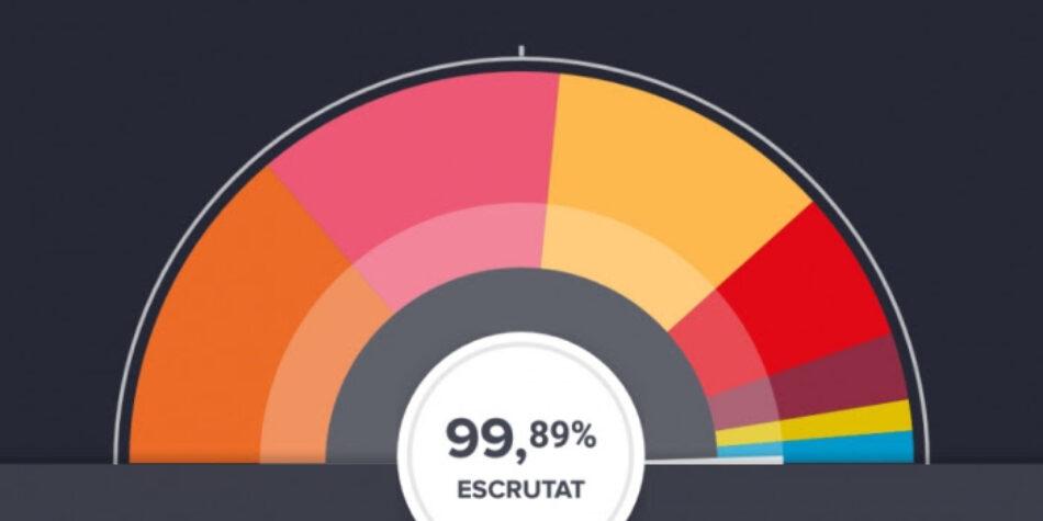 Valoració dels resultats electorals del 21D