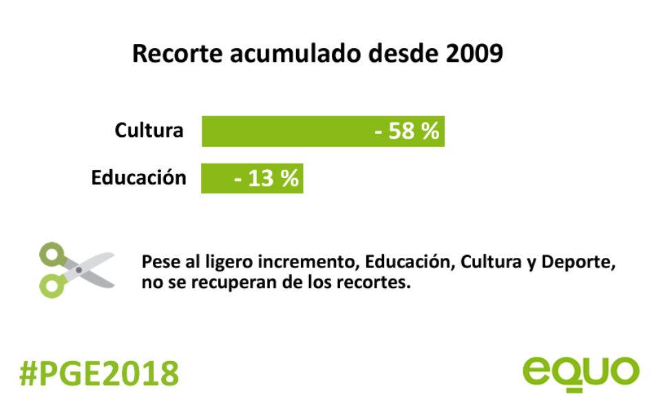EQUO lamenta que los Presupuestos Generales del Estado 2018 no destinen más recursos a Educación, Cultura y Deporte