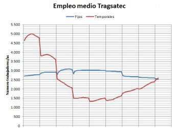 Datos económicos 2017: Aumenta la precariedad laboral en Tragsatec