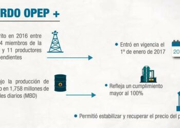 Países Opep y No Opep evaluarán este viernes condiciones de recorte de producción