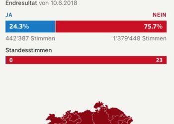 Los suizos rechazaron ayer en referéndum quitar a la banca privada la potestad de crear dinero