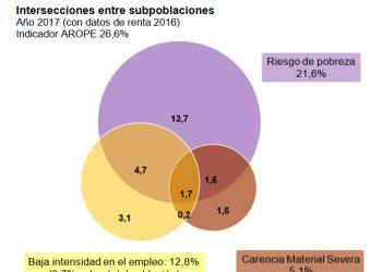 La última Encuesta de Condiciones de Vida (ECV) del INE revela que la población en riesgo de pobreza aumentó durante la etapa Rajoy (2011-2017)