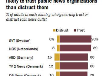 Los medios públicos de España, otra vez los menos fiables según un estudio del Pew Research Center sobre varios países de Europa