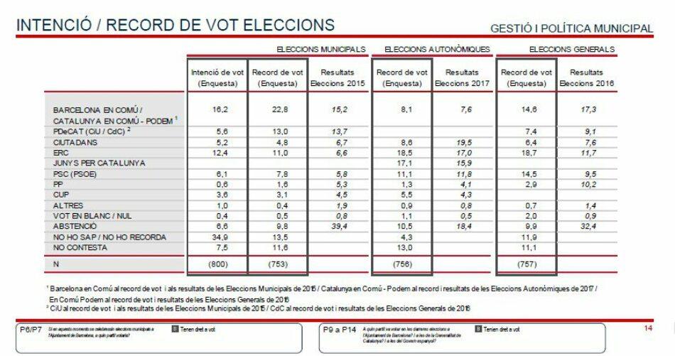 Barcelona en Comú crece en el barómetro del primer semestre de 2018: ganaría las elecciones municipales con el 16,2%