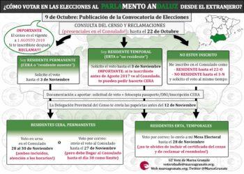Marea Granate vuelve a denunciar problemas en consulados para la tramitación del «Voto Rogado» en las elecciones andaluzas del 2D