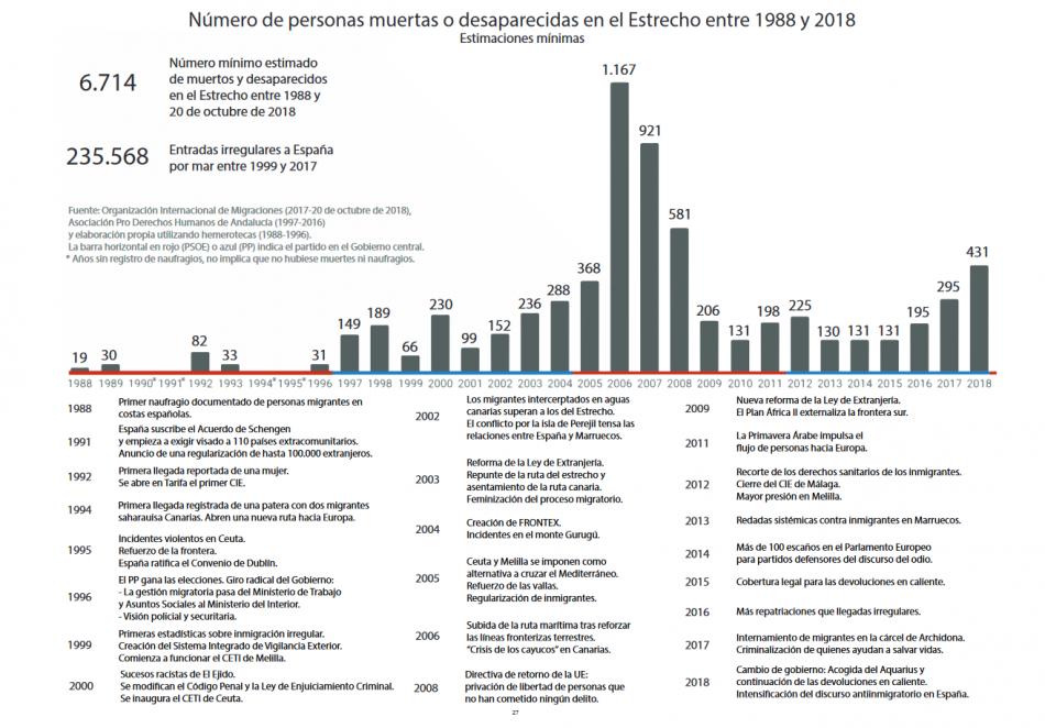 «30 años de muertes en el Estrecho»: 6.714 personas muertas o desaparacidas entre 1988 y 2018