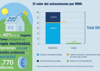 Desmontando el impuesto al sol: el autoconsumo aportaría a España 1.770 millones de euros al año en reducción de costes de combustibles, redes y CO₂