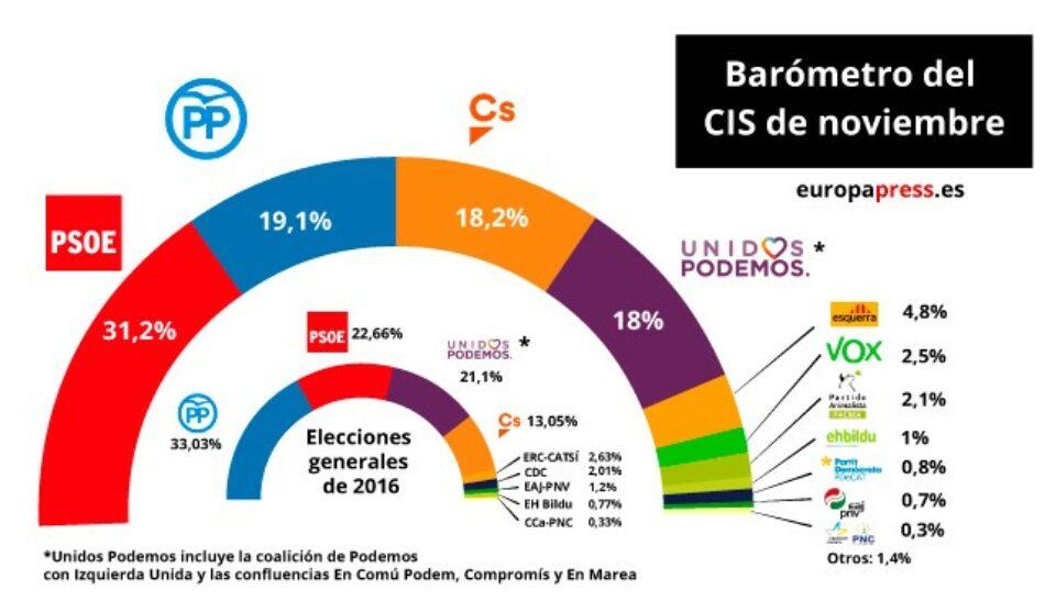 El CIS de noviembre: el PSOE sigue en cabeza 12 puntos por delante del PP
