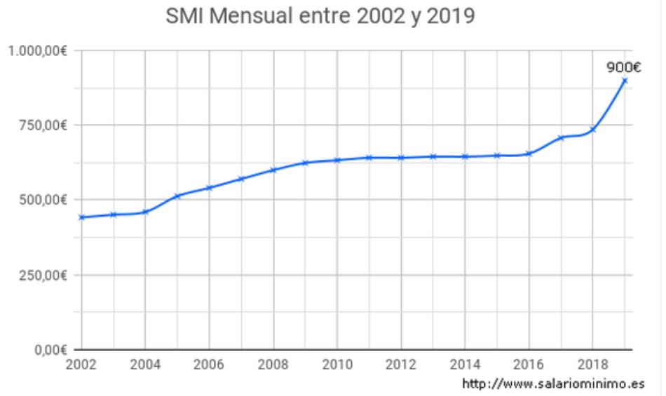 El Salario Mínimo Interprofesional creció de 735,90 a 900 euros a partir del 1 de enero