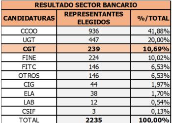 CGT obtiene uno de los mejores resultados en las elecciones sindicales de Banca