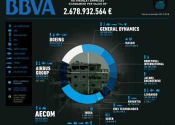 La campanya Banca Armada denunciarà a la junta d'accionistes del BBVA la seva col·laboració amb la indústria armamentista