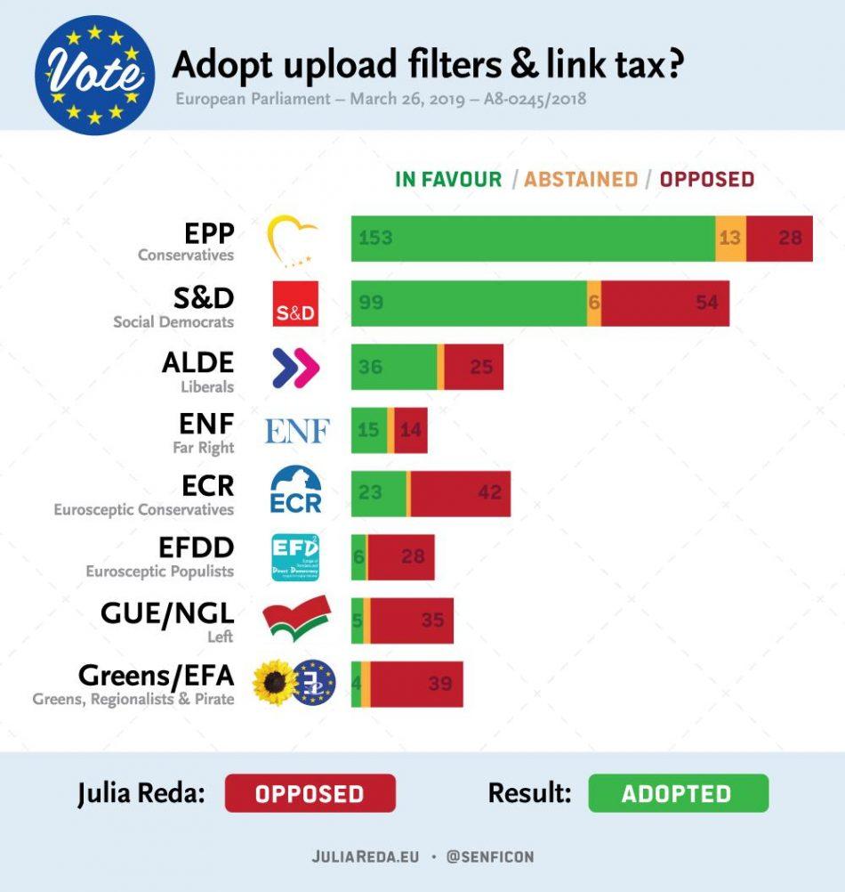 ¿Cómo votaron los europarlamentarios en la aprobada directiva «de protección del copyright» que recorta libertades en Internet?