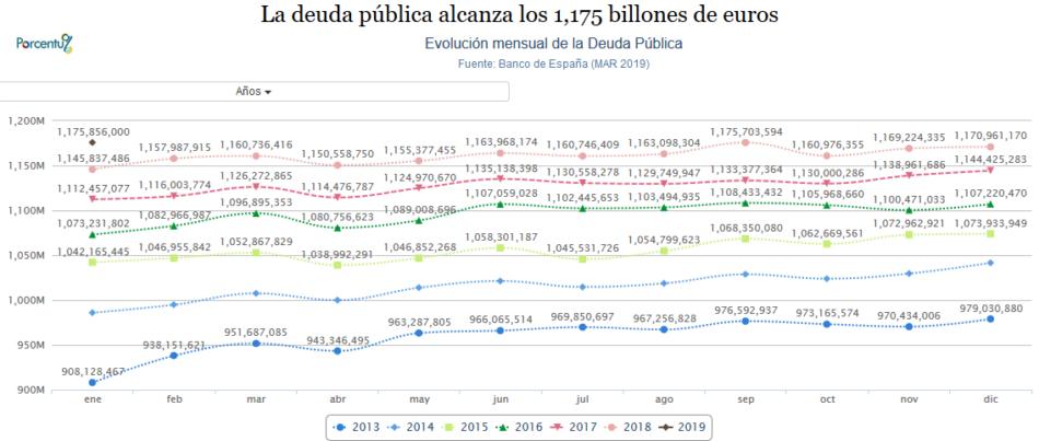 La deuda pública española alcanza los 1,175 billones de euros