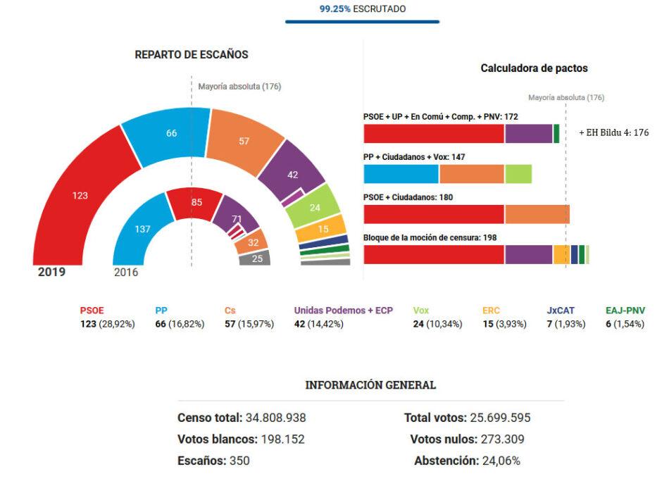 Cambio de rumbo tras las elecciones Generales del 28A: el PSOE podría formar Gobierno con Unidas Podemos