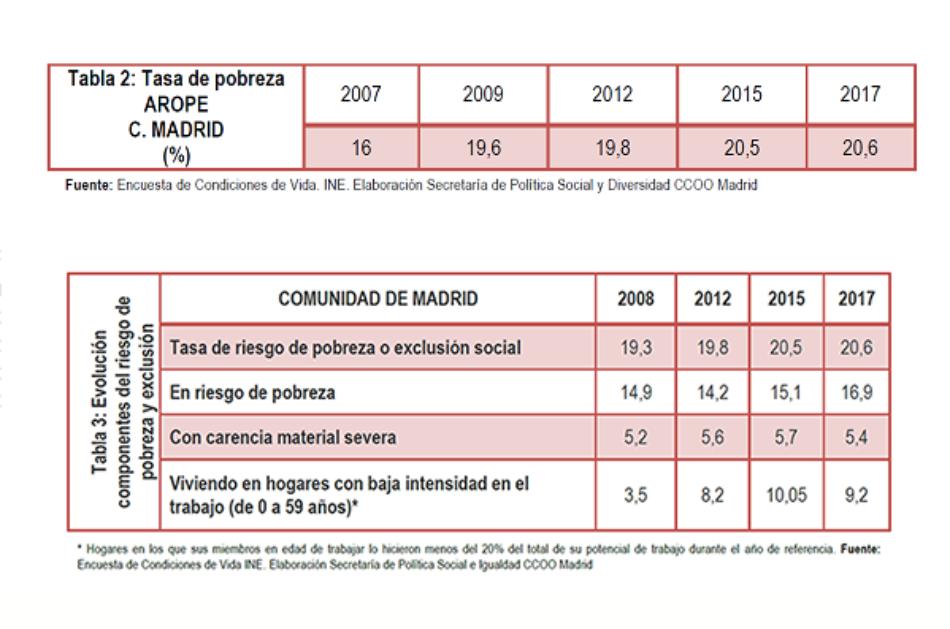 Cerca de 350.000 madrileños viven en pobreza severa, el 27,3% de los niños son pobres