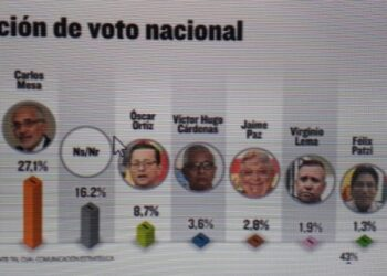 Morales aventaja por 11 puntos a Mesa según una primera encuesta urbano-rural