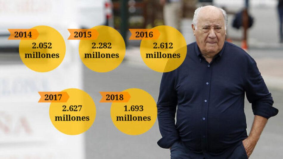 Los 300 millones donados por Amancio Ortega son la mitad de los eludidos en impuestos por Inditex en cuatro años