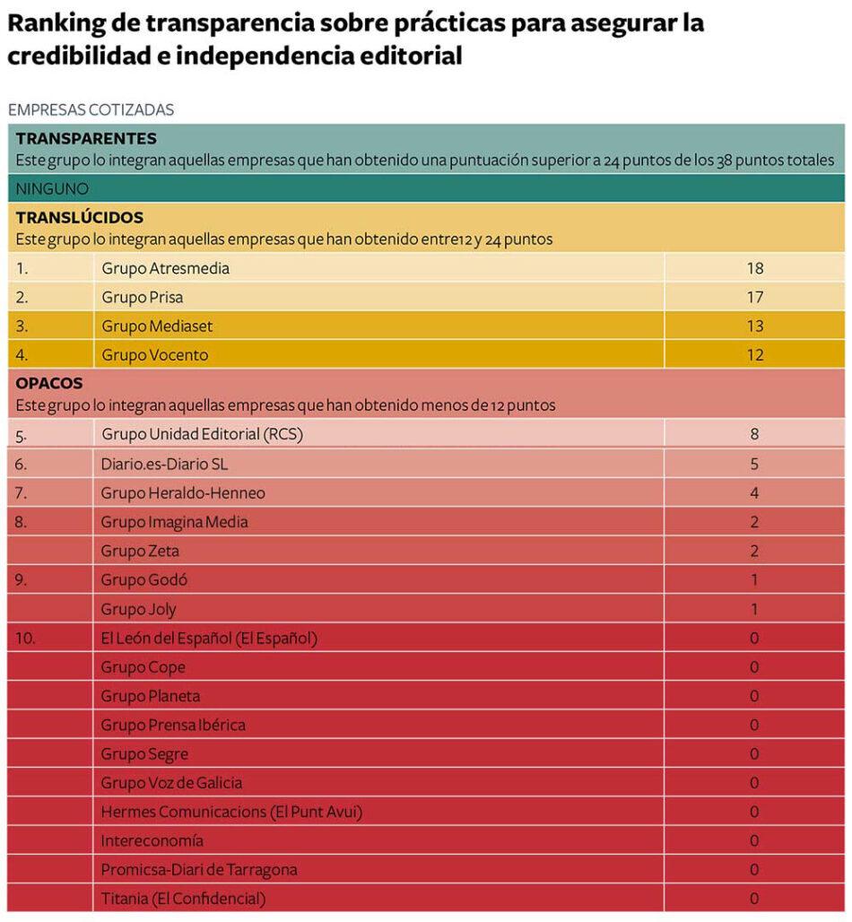 Todos medios de comunicación privados españoles suspenden en transparencia