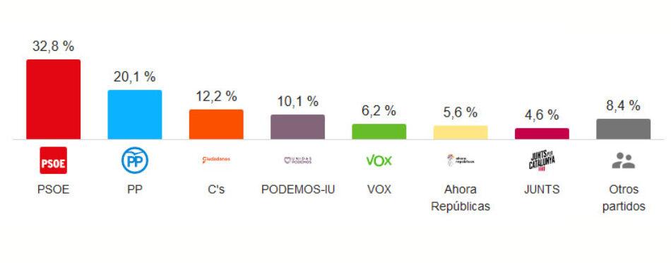 Populares (PPE) y Socialdemócratas (S&D) pierden la hegemonía en el Parlamento Europeo ante el avance de ultraliberales (ADLE&R) y Verdes/ALE