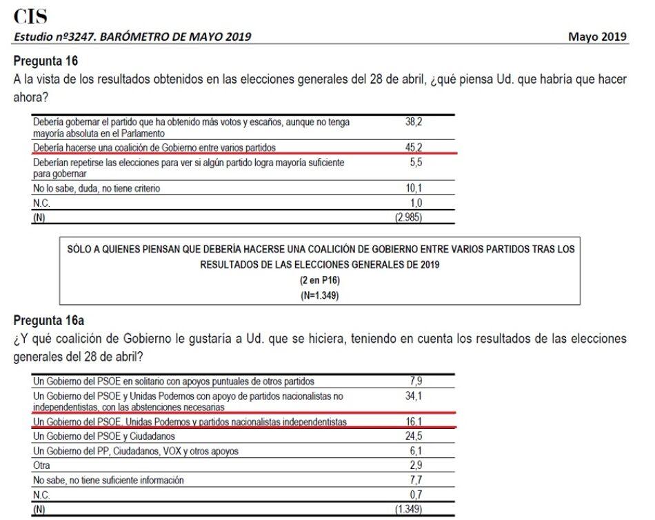 El 45,2% de los encuestados quiere un Gobierno de coalición, y de ellos, el 50,2% entre PSOE y Unidas Podemos, según el CIS