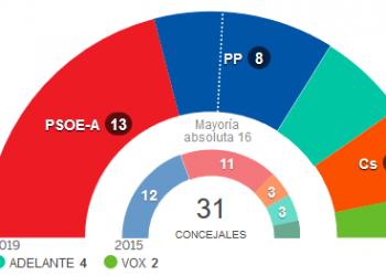 Los concejales de IU en Adelante Sevilla no apoyarán la investidura de Espadas como alcalde